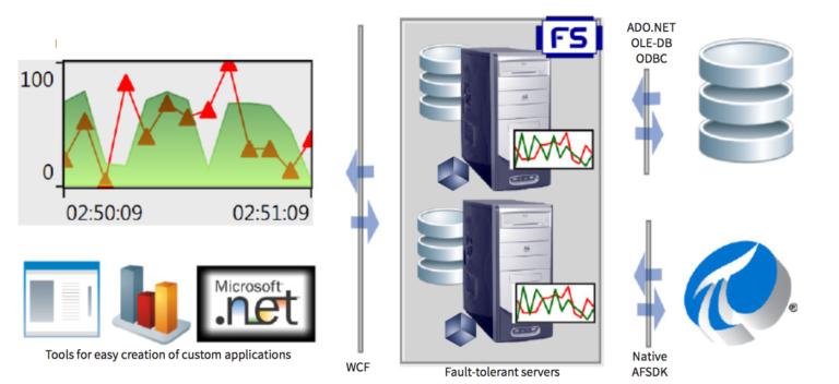 OSIsoft PI Rapid Development Tools